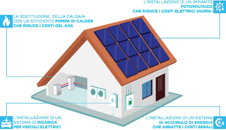 Genera Home 110%